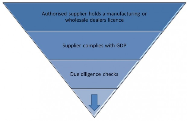 3 Steps to qualify your suppliers: Authorised supplier holds a manufacturing or wholesale dealers licence, Supplier complies with GDP, Due diligence checks
