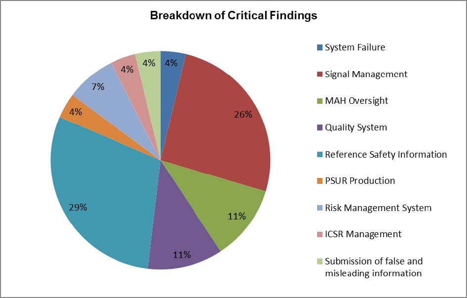 Breakdown of critical findings 2014-15