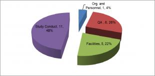GLP Inspection Metrics Major Breakdown