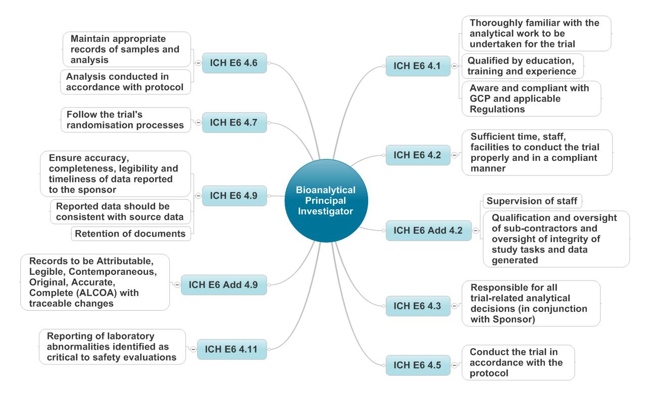 Re-wording of the ICH GCP to produce a set of job descriptors
