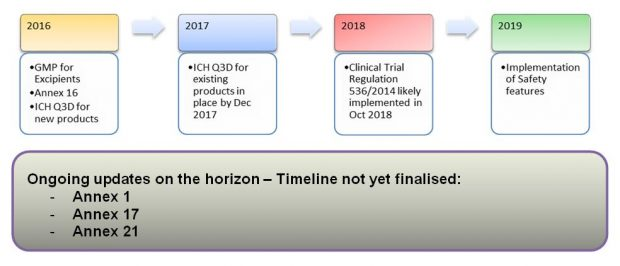 GMP Timelines. 2016: GMP for excipients, Annx 16, ICH Q3D for new products. 2017: ICH Q3D for existing products in place by Dec 2017. 2018: Clinical trial regulation 536/2014 likely to be implemented in Oct 2018. 2019: Implementation of Safety Featured. Ongoing updates on the horizon where timeline not yet finalised are Annex 1, Annex 17 and Annex 21.