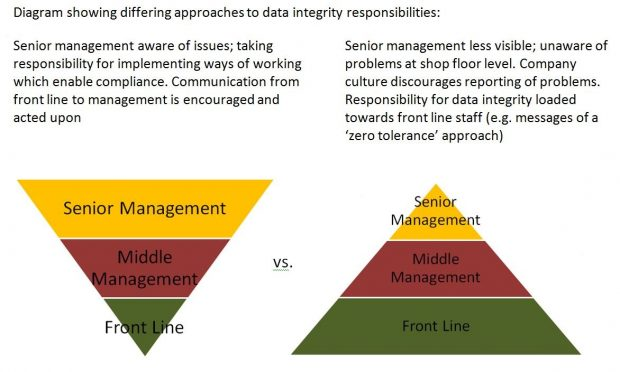 Two pyramids showing differing approaches to date integrity responsibilities. Pyramd on left depicts senior management taking responsibility for implementing ways of working which enable compliance. Communication from front line to management is encouraged and acted upon. Pyramid on right illustrates senior management being less visable and unaware of problems at shop floor level. The company culture discourages reporting of problems and responsibility for data integrity loaded towards front line staff, e.g. messages of a zero tolerance approach.