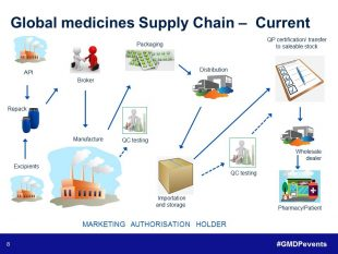 Key components of the current global mediicnes supply chain