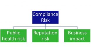Impact of risk to compliance which includes public health risk, reputation risk and business impact