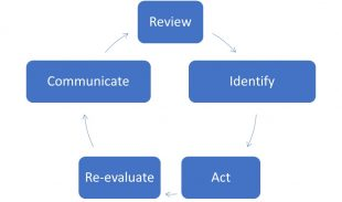 Diagram detailing the complonents of evaluation of risk, including review, identify, act, re-evaluate, communicate