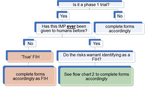 Hierarchy process flow chart. Top level: is it a phase 1 trial? Level 2: Option of Yes or No. Level 3: If No: complete forms accordingly (end of process if No). Level 2: If Yes: Level 3: Has this IMP ever been given to humans before? Level 4: Options of No and Yes. If No: Level 5: True FIH, concluding process at Level 6: complete forms accordingly as FIH. If Level 4 Yes (has been given to humans before) Level 5: Do the risks warrant identifying as a FIH? Concluding level 6: See flow chart 2 to complete forms accordingly.