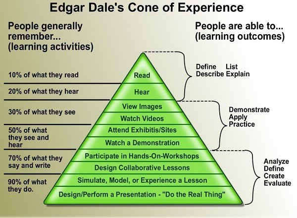 Edgar Dale's Cone of Experience: pyramid chart demonstrating the effectiveness of learning outcomes from different learning activities
