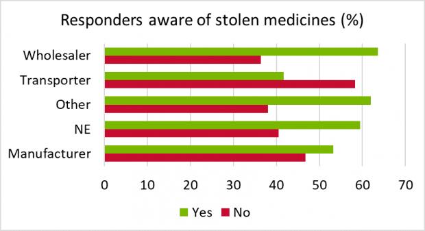 % of responders aware of stolen medicines as described in the text below